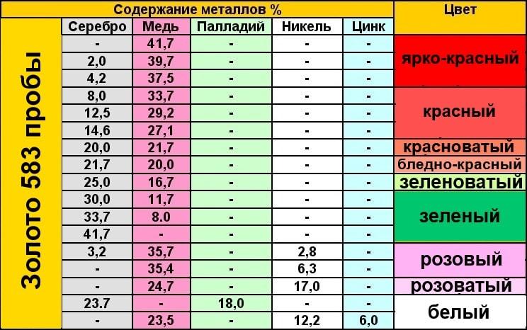 Таблица золото 583 пробы цвета и содержания металлов