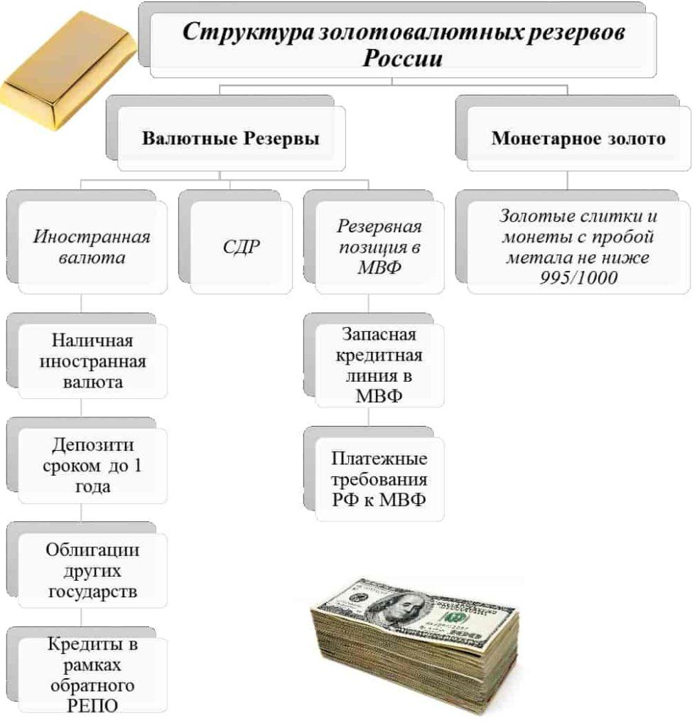 Структура золотовалютных резервов РФ