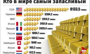 Каковы золотые запасы стран мира на 2018 год?