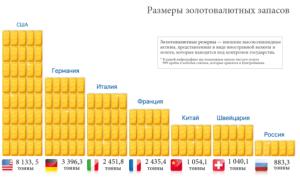 Польза золотовалютных резервов для стран мира
