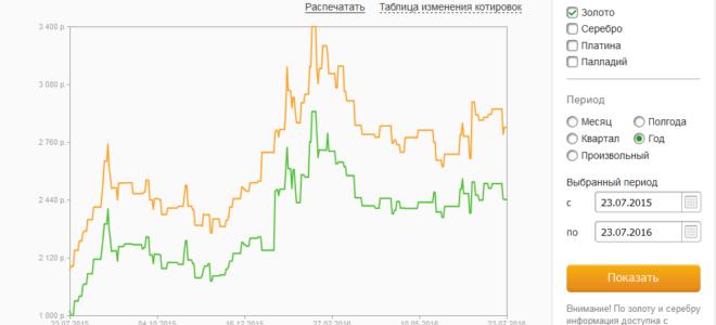 Рынок драгоценных металлов и курс золота и серебра в Сбербанке на сегодня