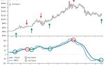 График динамики цены на золото за последние 10 лет