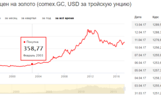 Динамика цен на золото за 5 лет: график котировок